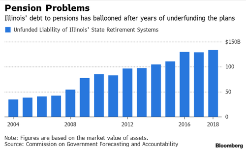 Illinois Hopes to Fix $134 Billion Pension Shortfall By Issuing More Debt