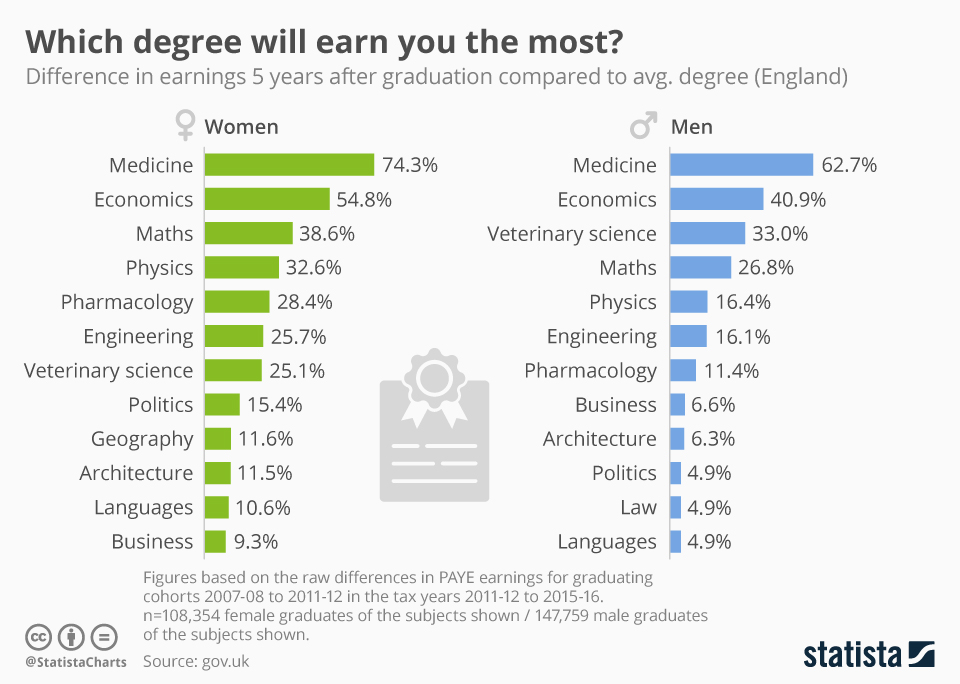 Which Degrees Will Earn You The Most (And The Least)?