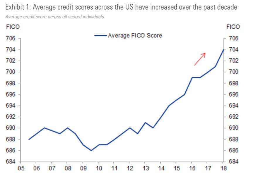 Average US Credit Score Hits An All Time High