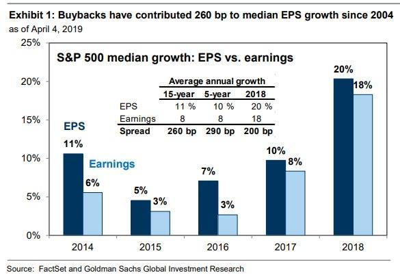 Banning Buybacks Would Crash The Market, Goldman Warns