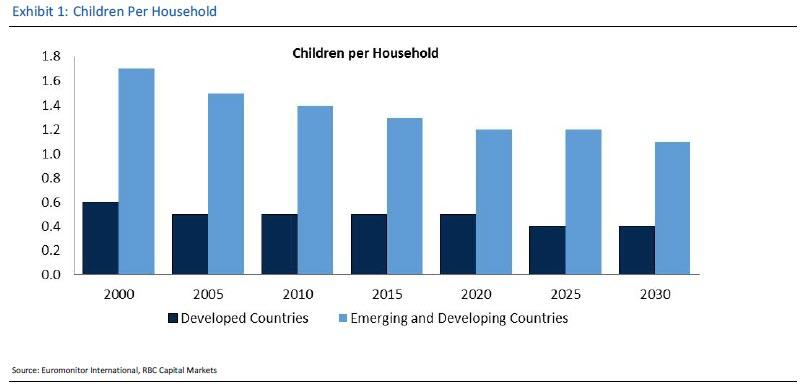 Demographic Doom? The Number Of Children Per Household Is Collapsing