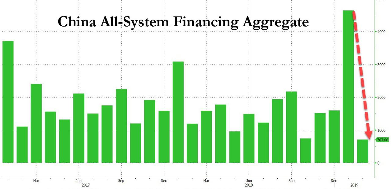 China's Debt Bomb Is Back: Beijing Injects Most Ever Credit For Month Of March