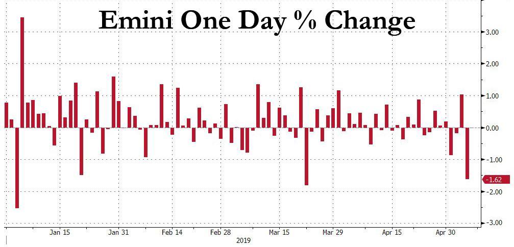 S&P Futures Plummet As China Said To Cancel Washington Trade Trip, All Eyes On S&P 2,890