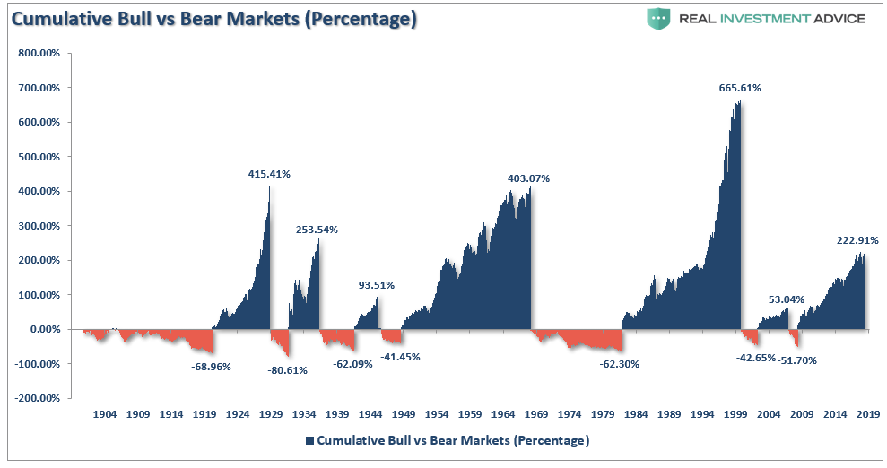 Strike Three: The Next Bear Market Ends The Game