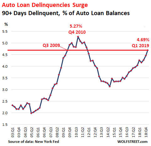 Auto-Loan Delinquencies Spike To Q3 2009 Level, Despite Strongest Labor Market In Years