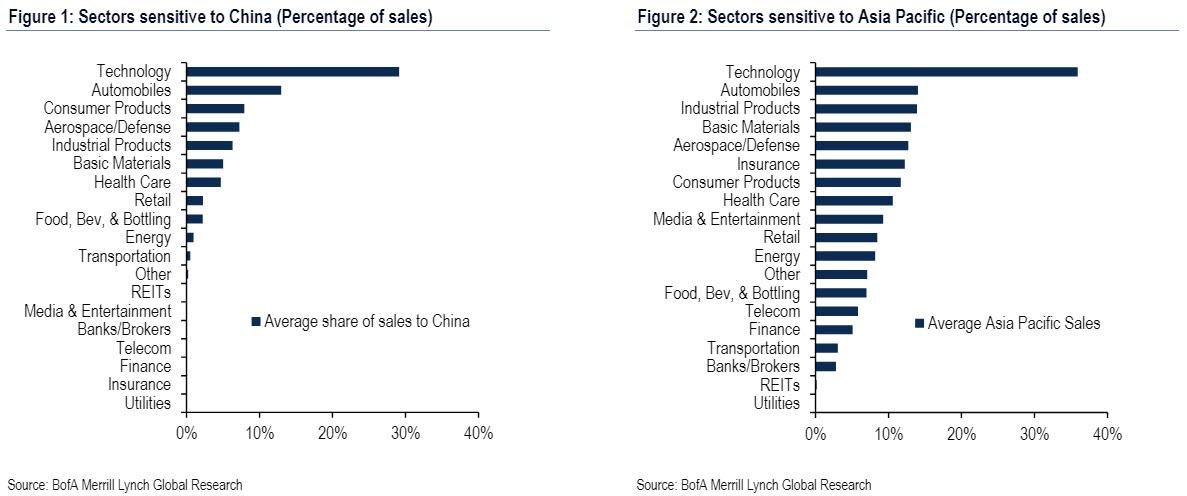 Here Are The Stocks Most Exposed To US-China Trade War