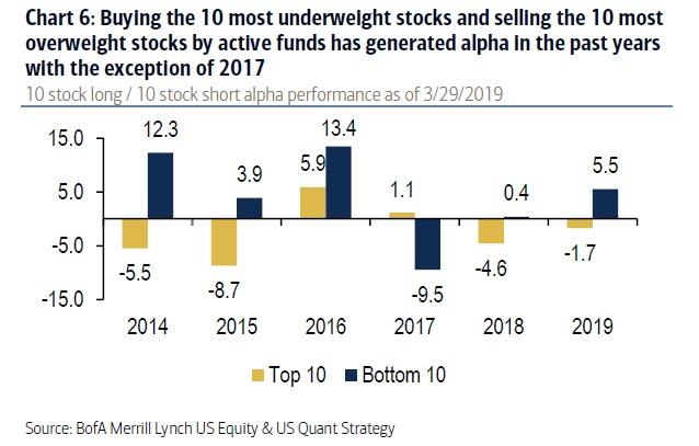 """These """"Most Crowded Stocks"""" Face The Greatest Risk Of Wipe Out"""