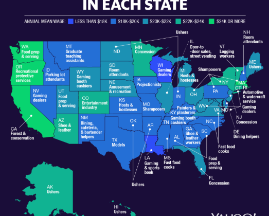 The Lowest Paying Jobs Are In These States