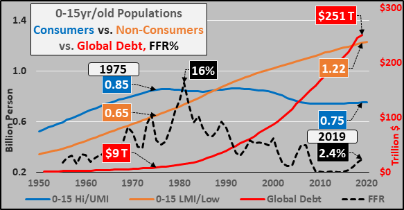 Global Endgame Looms As Soaring Debt Smashes Into Shrinking Populations