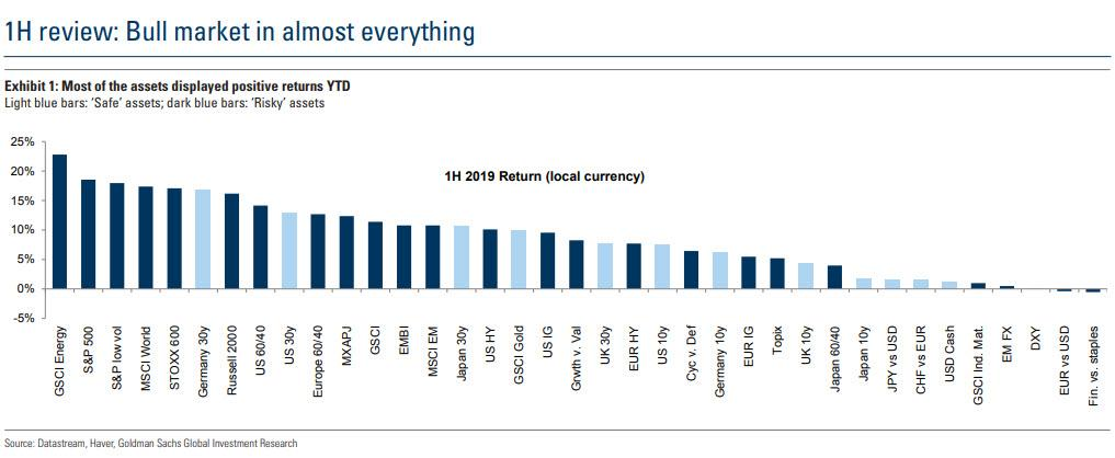 "Goldman: This Is The Only Reason Why There Is A ""Bull Market In Almost Everything"""