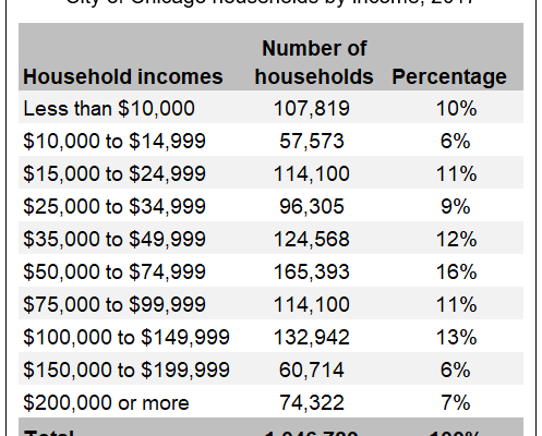 """Wealthy"" Chicago Households On Hook For $2 Million In Debt Each Under 'Progressive Solution' To Pension Crisis"