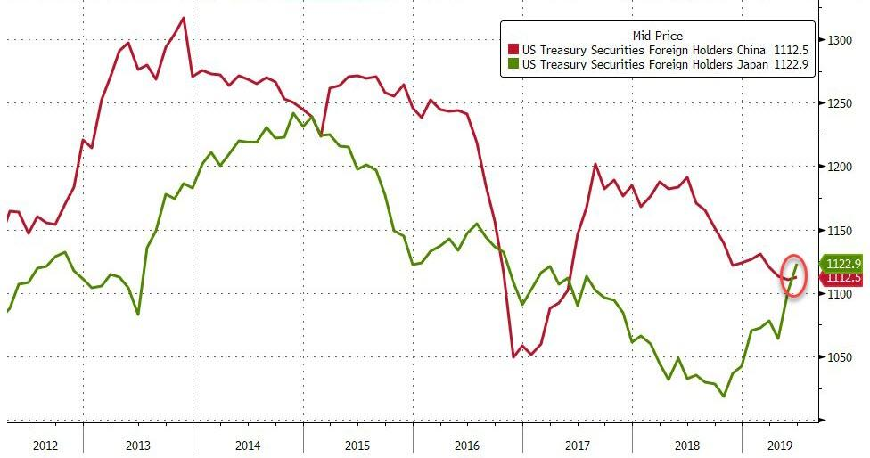 Japan Overtakes China As Top Foreign Holder Of US Treasuries