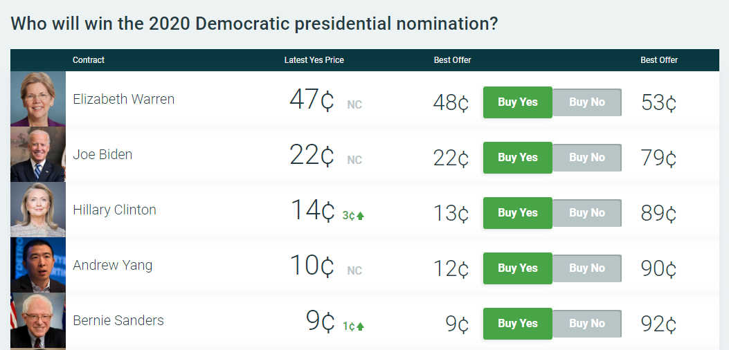 Hillary Rockets Into 3rd Place On PredictIt As Rumors Swirl Over 2020 Run