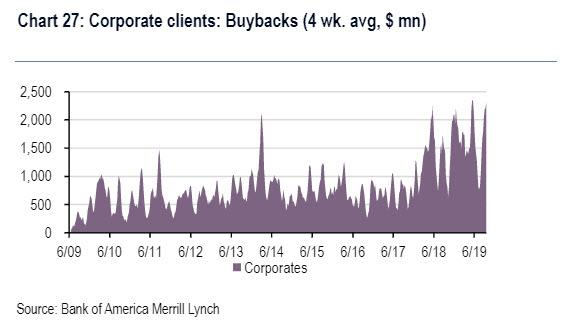 Retail Investors Are Acting As If A Financial Crisis Is Just Around The Corner