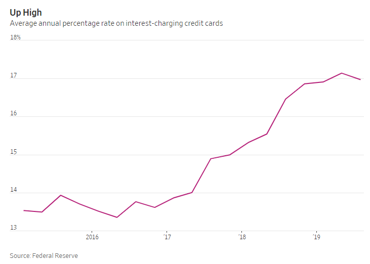 Lenders Are Pushing Credit Card Rates Higher, Even With Interest Rates Falling