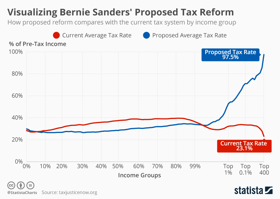 Visualizing Bernie Sanders' Proposed Tax Reform