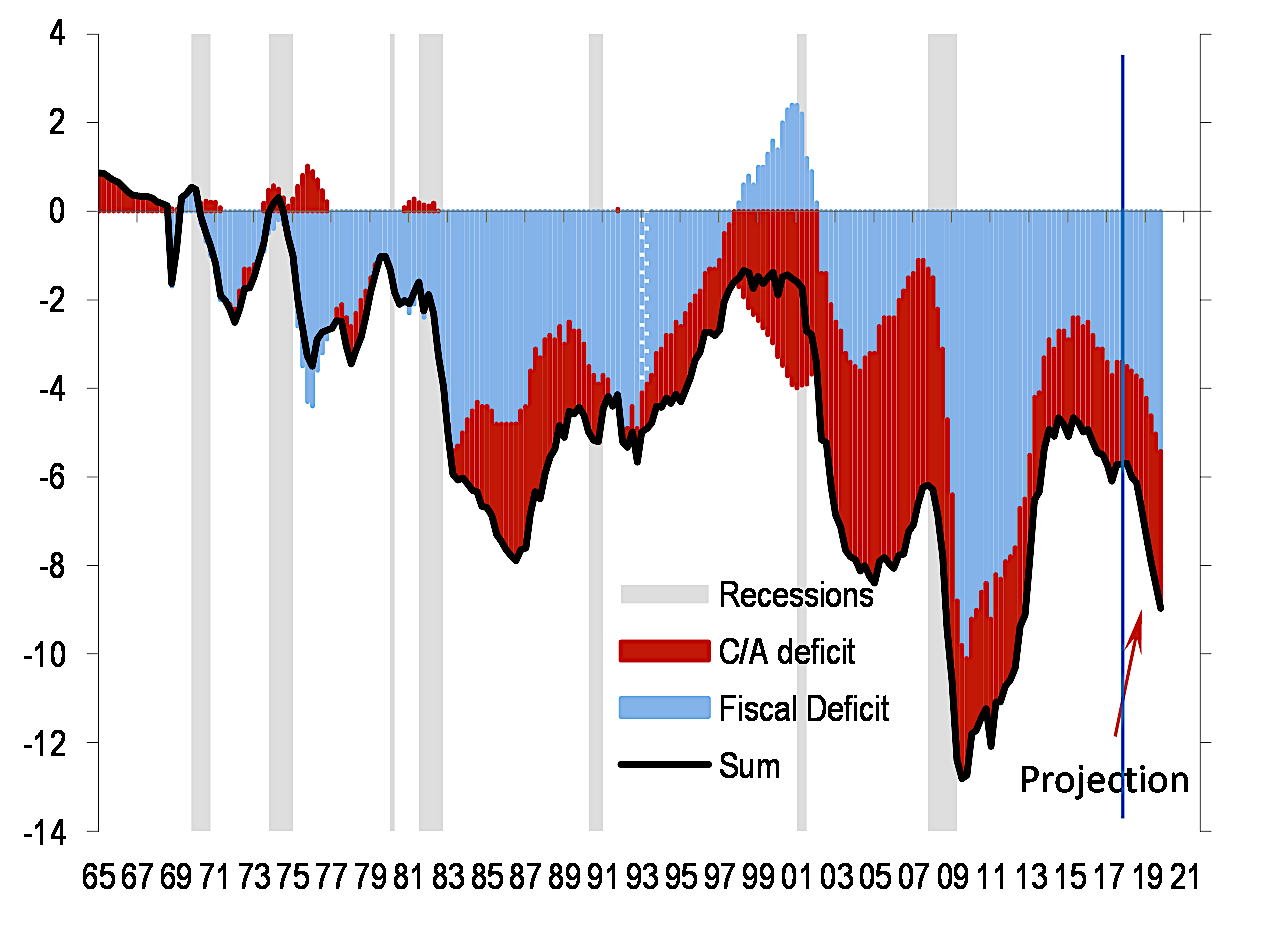 Can A Policy Recession Occur When The Fed Is Easing?