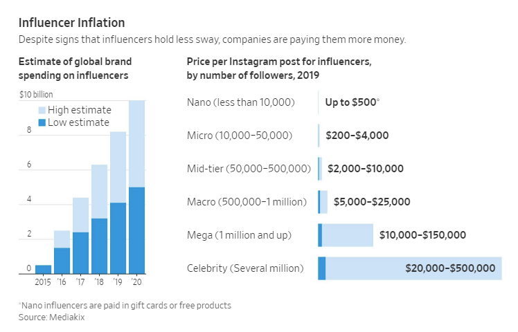 """The Bubble Is Starting To Burst"" For Online Social Media Influencers"