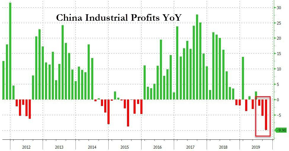 Chinese Industrial Profits Collapse By Most On Record