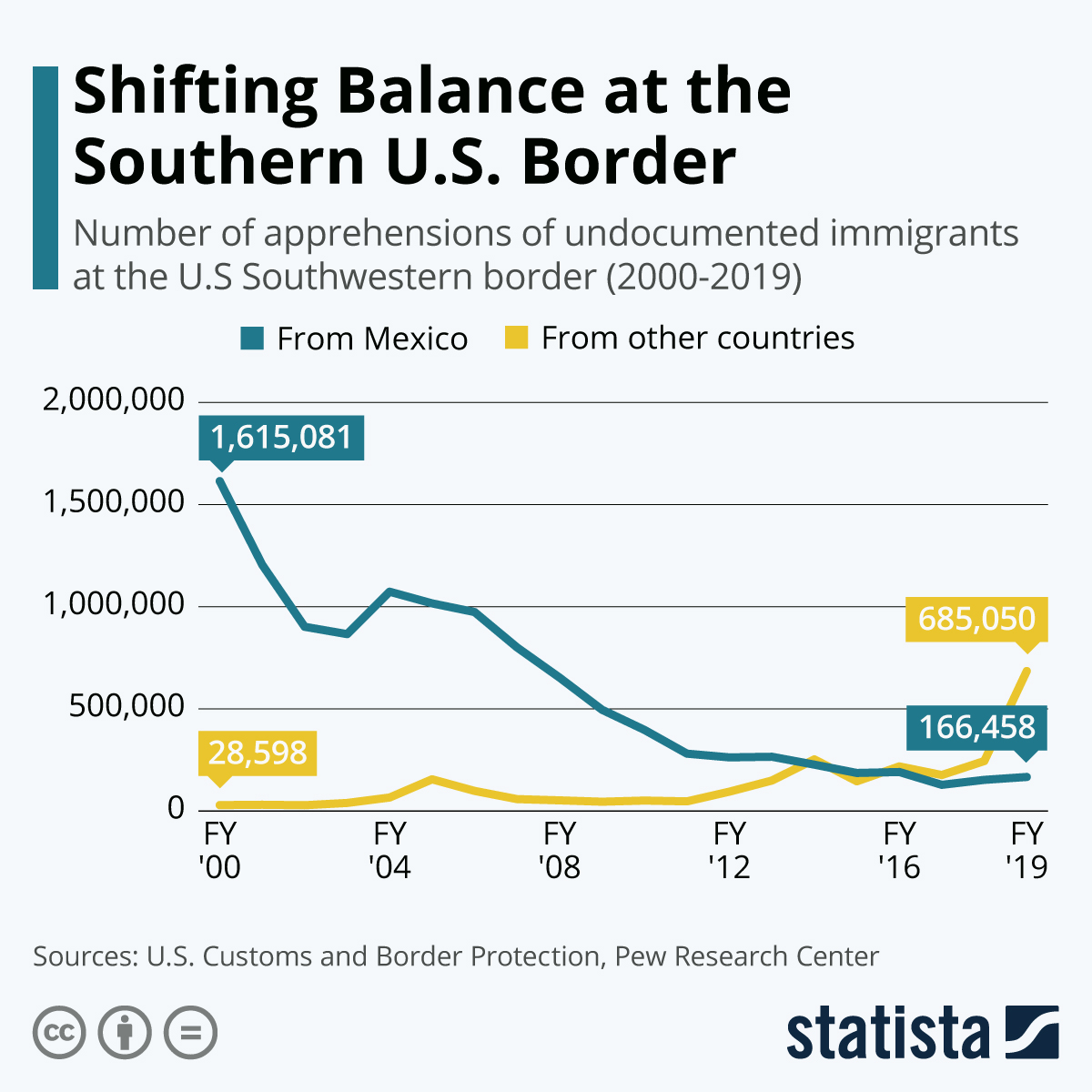 How 2019 Changed Migration At The Southern Border