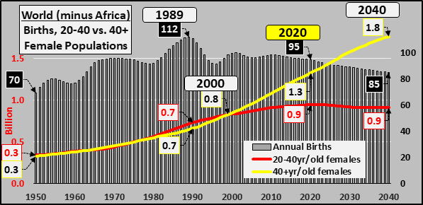 The Population Collapse Behind Rates, Debt, & The Asset Price Explosion