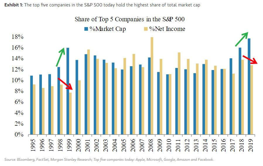 "An ""Unprecedented Divergence"" Has Opened Between Stocks And Earnings"