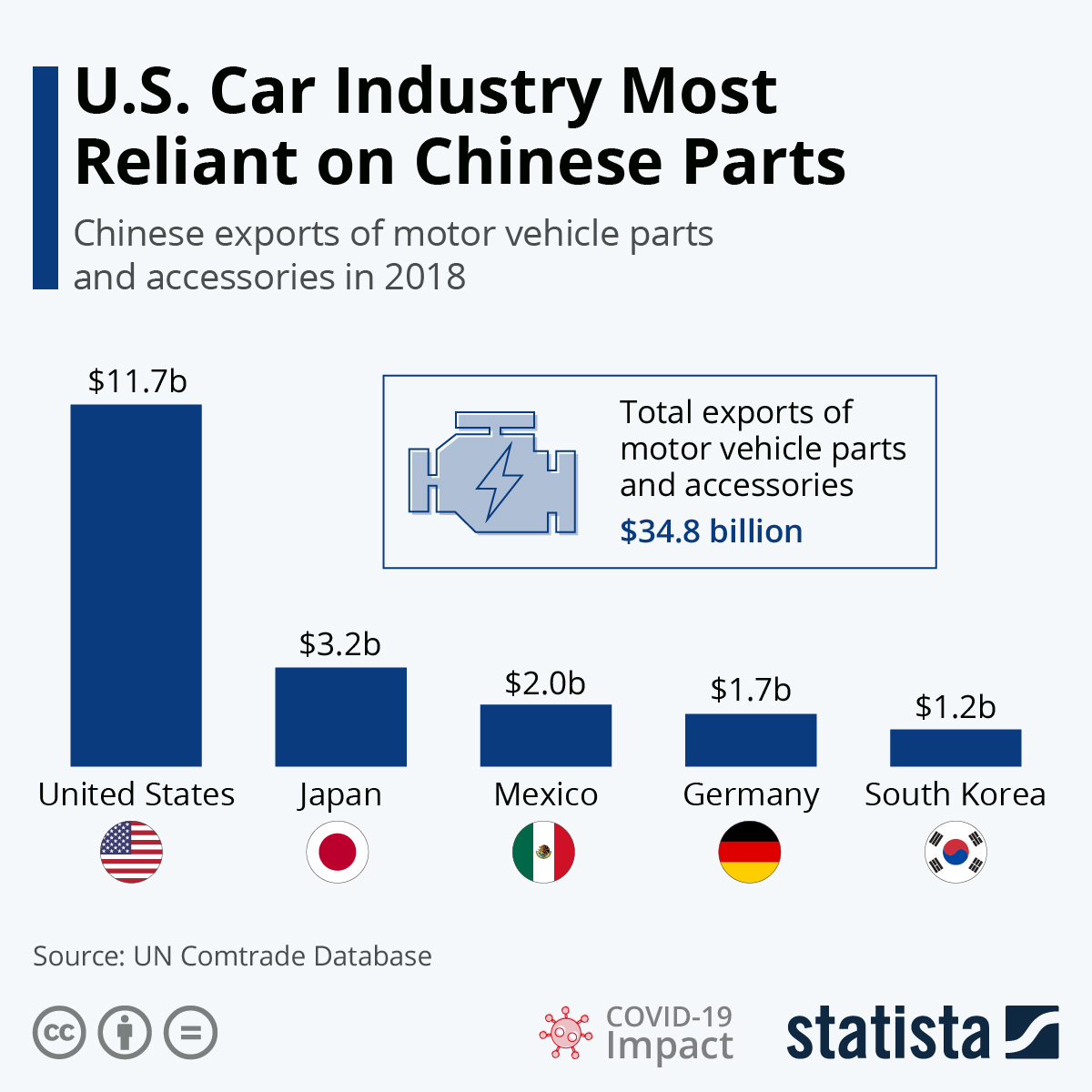 U.S. Car Industry Most Reliant On Chinese Parts