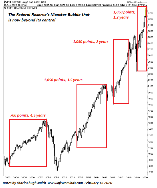The Fed Has Created A Monster Bubble It Can No Longer Control