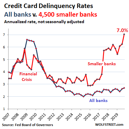 Subprime Credit Card Delinquencies Spike To Record High, Surpass Financial-Crisis Peak