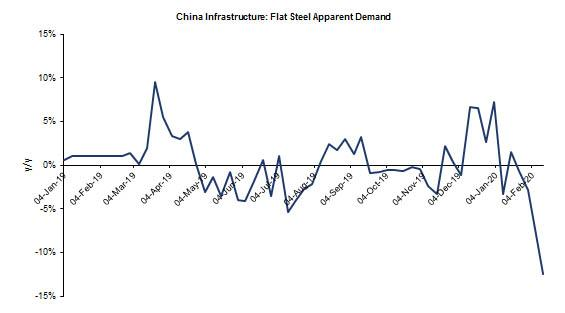 China Is Disintegrating: Steel Demand, Property Sales, Traffic All Approaching Zero