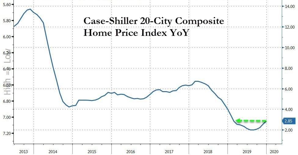 US Home Prices Accelerate At Fastest Pace In 11 Months
