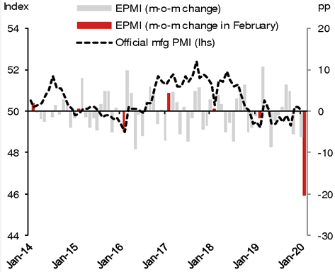 China Reports Catastrophic Data: PMIs Crash To Record Low, Confirming Coronavirus Collapse