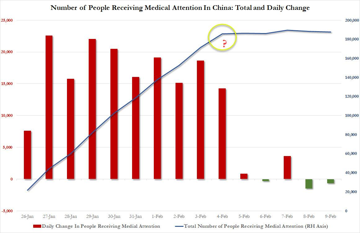 This Is How China Is Rigging The Number Of Coronavirus Infections