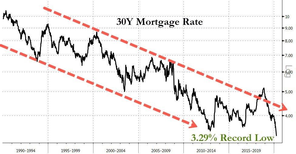 """It's Utter Mayhem"" - US Mortgage Rates Plunge To Record Low"