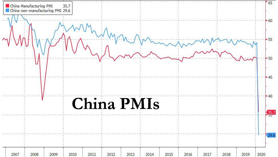 Is China's Economy Finally Starting To Recover? Here Is What The Real Data Shows