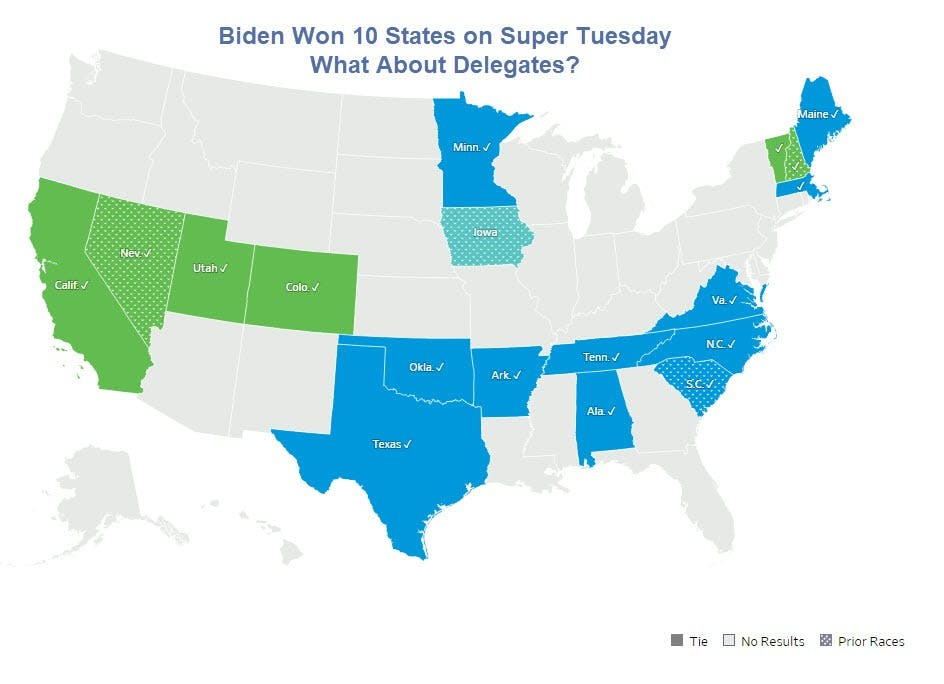 Biden Effectively Has an Outright Majority of Delegates So Far